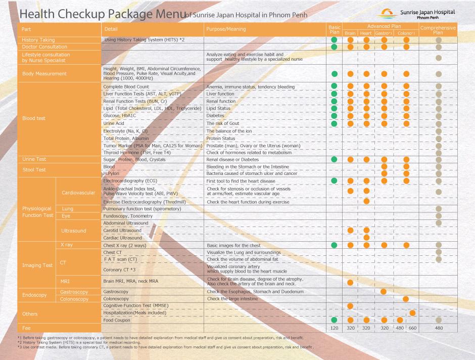 Health Check-up | Sunrise Japan Hospital Phnom Penh